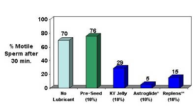 Thanks for ky lubricant and sperm interaction sorry
